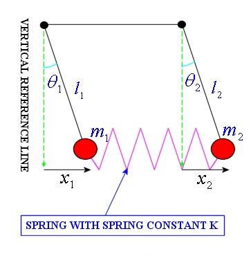 The Coupled Pendulum